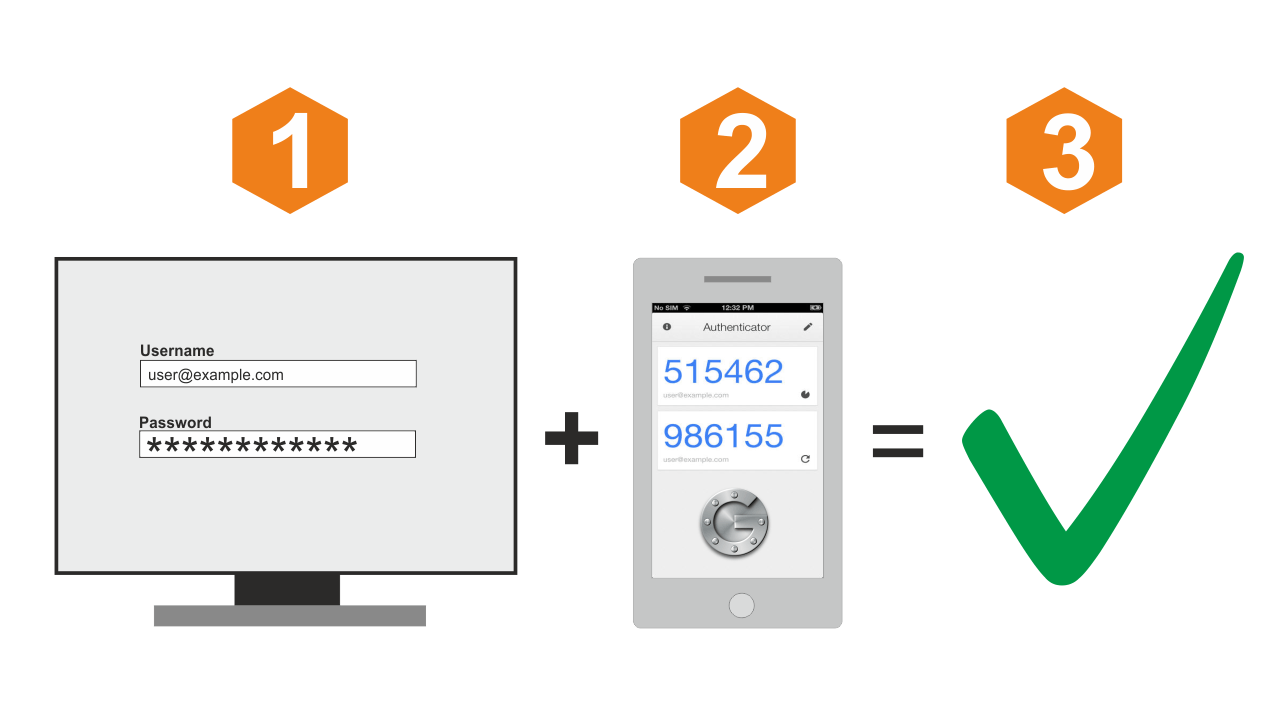 We have introduced Two-Factor Authentication